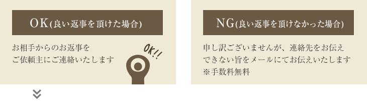 OKの時と、NGの時の連絡について